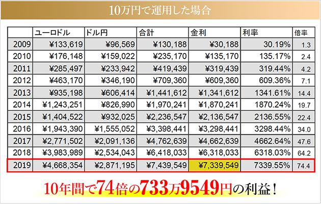 証拠金10万円通貨ペア毎の収支実績