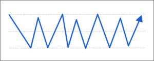 FX自動売買リピート系注文の特徴:レンジ相場に強い