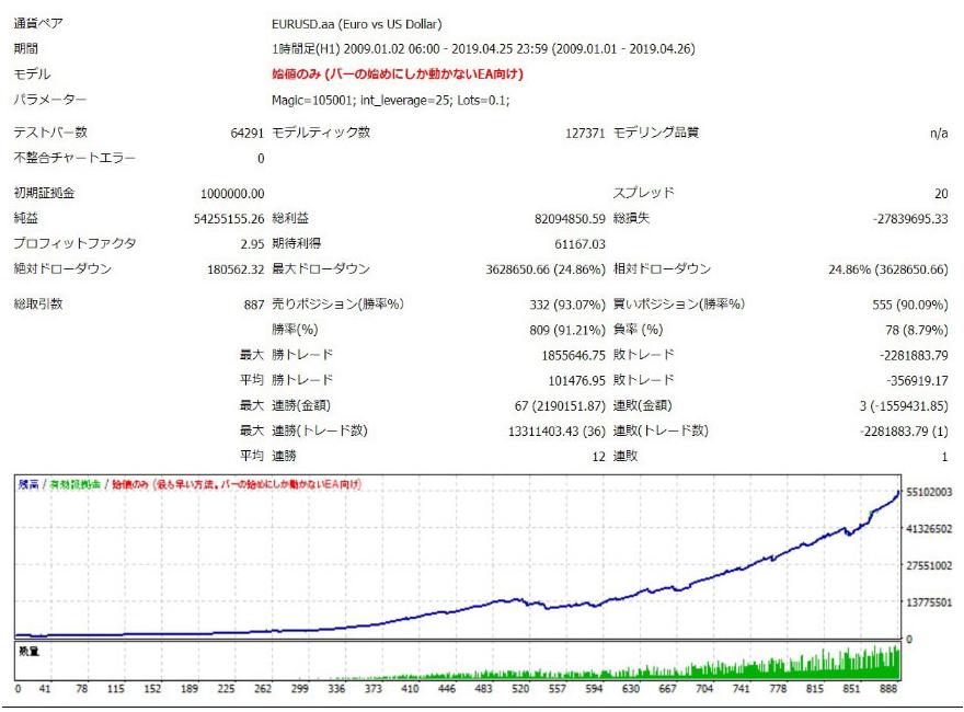 EUR/JPYのバックテストデータ