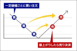 FX自動売買の種類:リピート注文型の解説