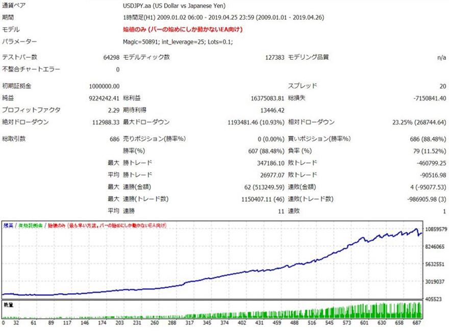 USD/JPYのバックテストデータ