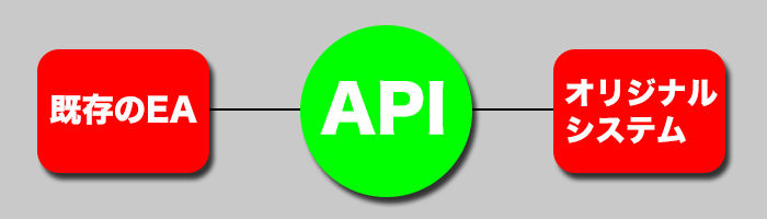 FX自動売買API取引の仕組み