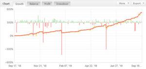 FX自動売買ツールMINAMO(ミナモ)のフォワードテスト結果